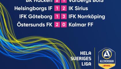 瑞典超综述:北雪平终结三连败,瓦尔贝里遭遇连续8轮不胜