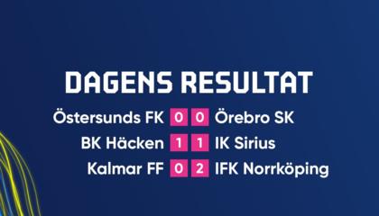 瑞典超战报:赫根点球绝平天狼星,北雪平2-0卡尔马终结3轮不胜