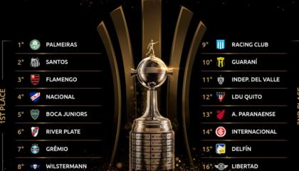解放者杯16强出炉:巴西球队独占6席,阿根廷、厄瓜多尔各有3支队伍出线