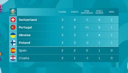 欧洲杯11队确认晋级16强,F组乱战德葡匈皆有望晋级