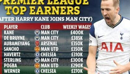 英媒:凯恩将以1.6亿转会费加盟曼城,周薪40万成英超最高
