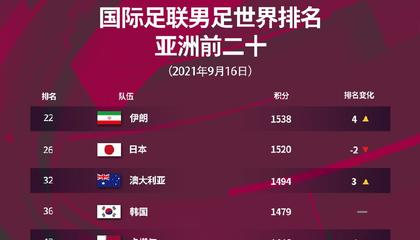 最新世界排名:国足第75位亚洲第9,领先越南队20位